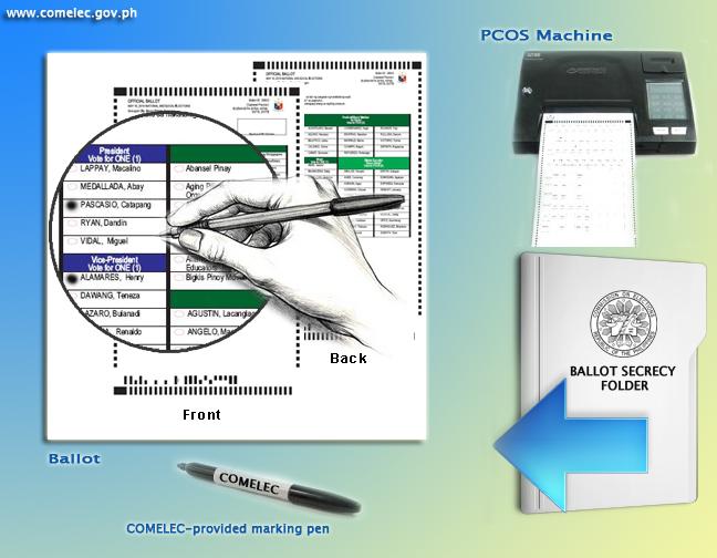 PSA: Comelec Online Verification