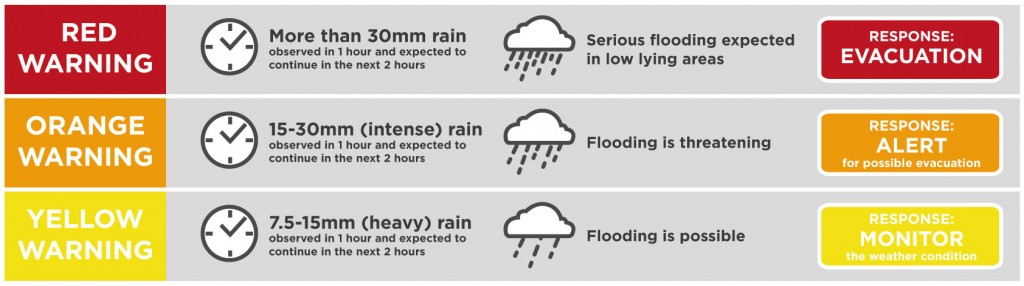pagasa rainfall flood warning color signals