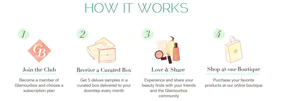 how it works glamourbox