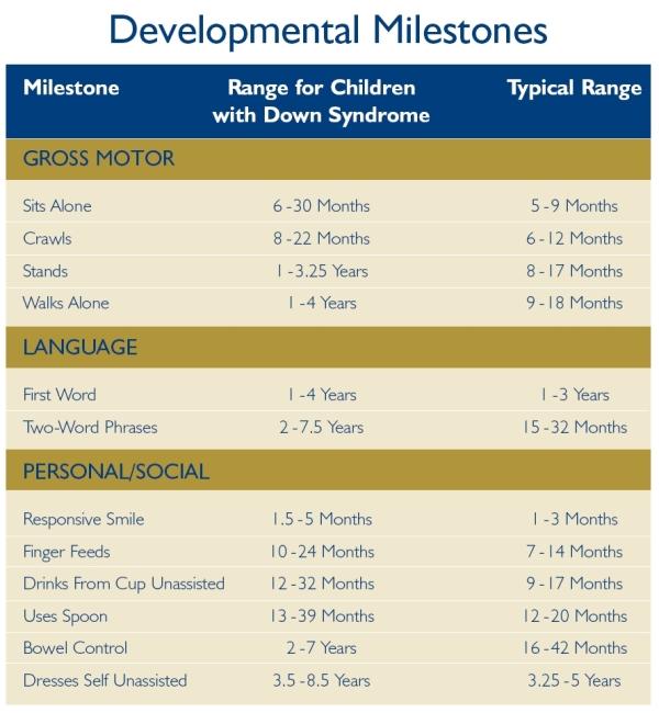 developmental_milestones