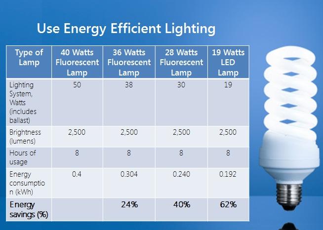 meralco energy efficiency tips light bulbs  lumens